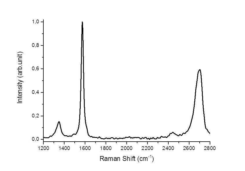 graphene-raman-3-nm.jpg
