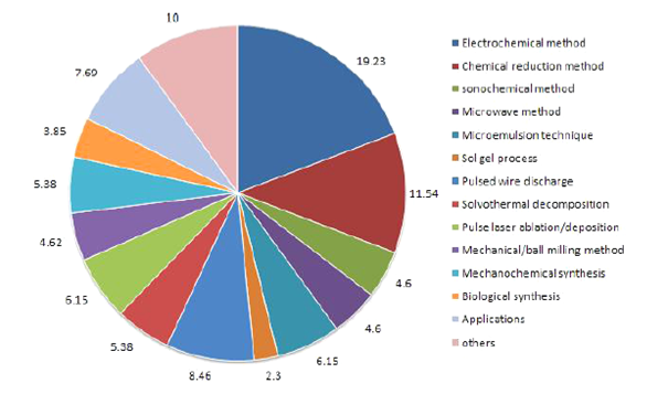 Pie chart for synthesis of copper nanoparticles