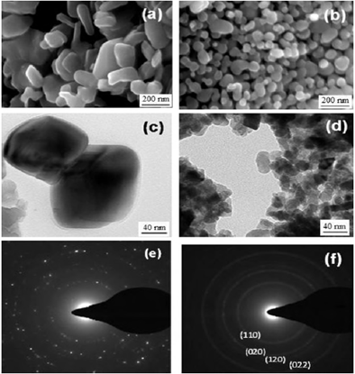 SEM and TEM images of commercially available MoO2 (a and c) and nanoparticle MoO2 (b and d). The corresponding selected area electron diffraction patterns asshown in (e) and (f), respectively. The index of electron diffraction pattern for nanoparticle MoO2 (f) matches to that of pure bulk MoO2